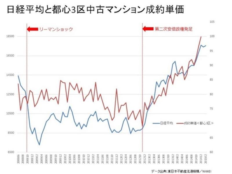 日経平均と都心3区中古マンション成約単価
