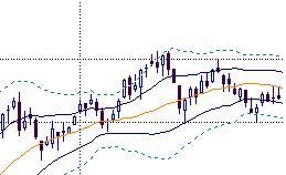 テクニカル分析で相場の転換点を予測その1 株価チャートを相場分析に活用
