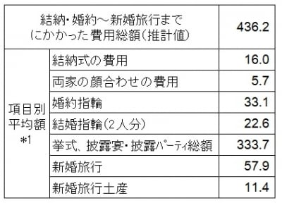 <結納・婚約から新婚旅行までにかかった費用(万円)>結納・婚約から新婚旅行までにかかった費用の全国平均をまとめたデータ(出典:ゼクシィ結婚トレンド調査2014undefined結婚情報誌「ゼクシィ」(リクルート社発行))*1:結納式および両家の顔合わせの費用については実施した人の、その他の項目については費用の発生した人の平均金額であり、各項目の平均金額の合計は、「費用総額」とは一致しません