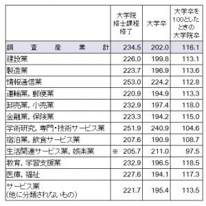 平成23年初任給の調査結果(単位:千円)
