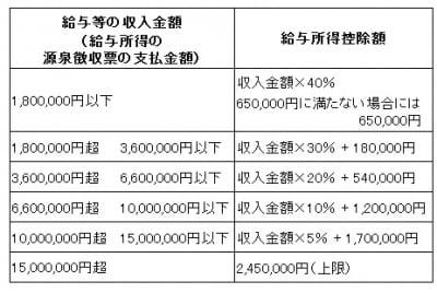収入金額ごとの給与所得控除額(平成25年分以後)。ただし、給与等の収入金額が660万円未満の場合には、別の表で計算されるが、およそこの表の金額となる