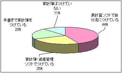 家計簿をつけている人の割合
