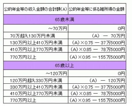 公的年金等の雑所得の速算表