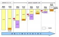 損益通算・繰越控除のイメージ図(出典;国税庁ホームページより)