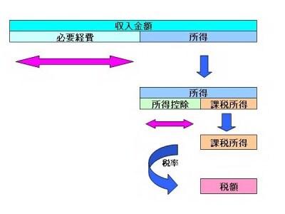 税額が算定されるイメージ図(筆者:作成)