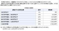 超過累進税率速算表(出典:国税庁ホームページ)