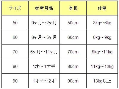 ※赤ちゃんの成長には個人差があるので、月齢が6ヶ月だからサイズ70のベビー服を着せなければならないということはありません。必ず身長・体重を考慮したうえで適切なサイズを選びましょう。