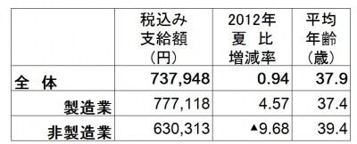 全体の平均は約73万8000円でかろうじて前年比プラス。製造業はアップとなったが、非製造業は大幅減(出典:日本経済新聞社ボーナス調査、2013年5月13日現在。加重平均、増減率は%、▲は減)
