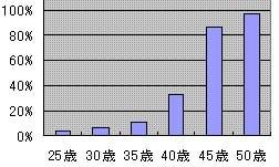 年齢別 不妊症頻度のグラフ。妊娠しにくい人は25才では3.5%ですが30代から少しずつ増え、35才では11%、40才では33%になります。