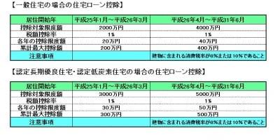 平成31年6月までの住宅ローン控除限度額
