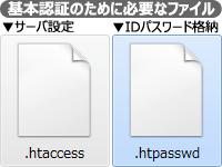 基本認証を利用するために用意する2つのファイル