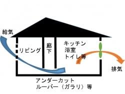 住まいの換気システム(第1種・第3種)の特徴