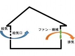 新築時に知っておきたい 住まいの換気 基礎知識