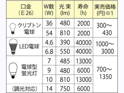 電球の特性比較