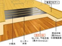 床暖房直貼り