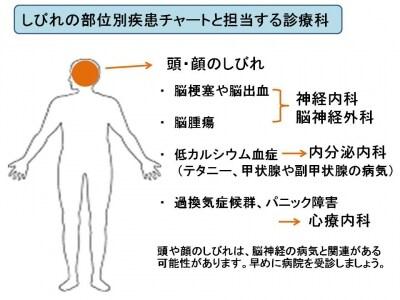顔のしびれ、原因、病気、治療方法、病院