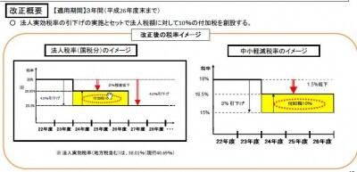 復興法人特別税のイメージ図(出典:財務省)