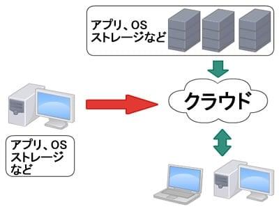 自分のPCにインストールしていたソフトなども全てネット上のサービスから利用できるようになります。