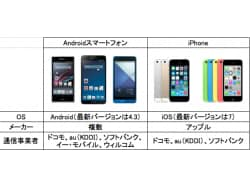 徹底解説!AndroidとiPhoneはどこが違う?