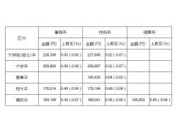 学歴・業種別の初任給平均【2014年版】