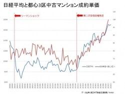 日経平均上昇で、都心のマンションは値上がりする!?