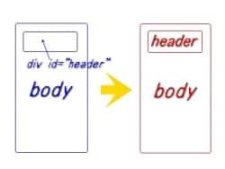 SEOの観点からみたHTML5について
