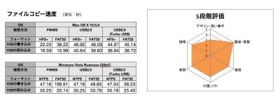 TurboUSBの効果は計測結果を見た限りではわかりませんでした(クリックで拡大)