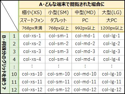 Bootstrap3では端末(画面サイズ)別に使用グリッド数を指定できる