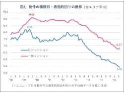 区分VS一棟、不動産投資の比較ポイント