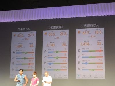 ゲストの身体年齢を計測