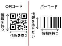 QRコードとバーコード比較