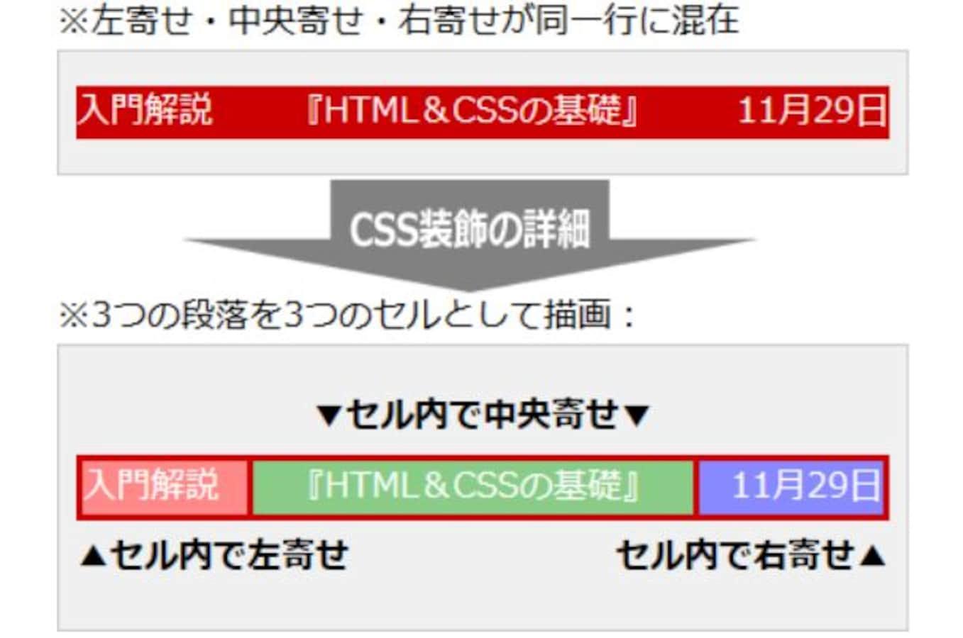 CSSでの左寄せ・中央寄せ・右寄せ方法、1行に混在も可