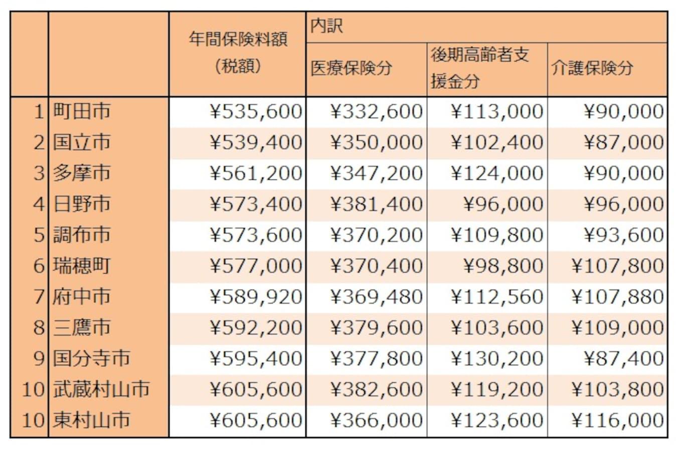 年収が200万程度なのに健康保険で月3万3千円 -説 …