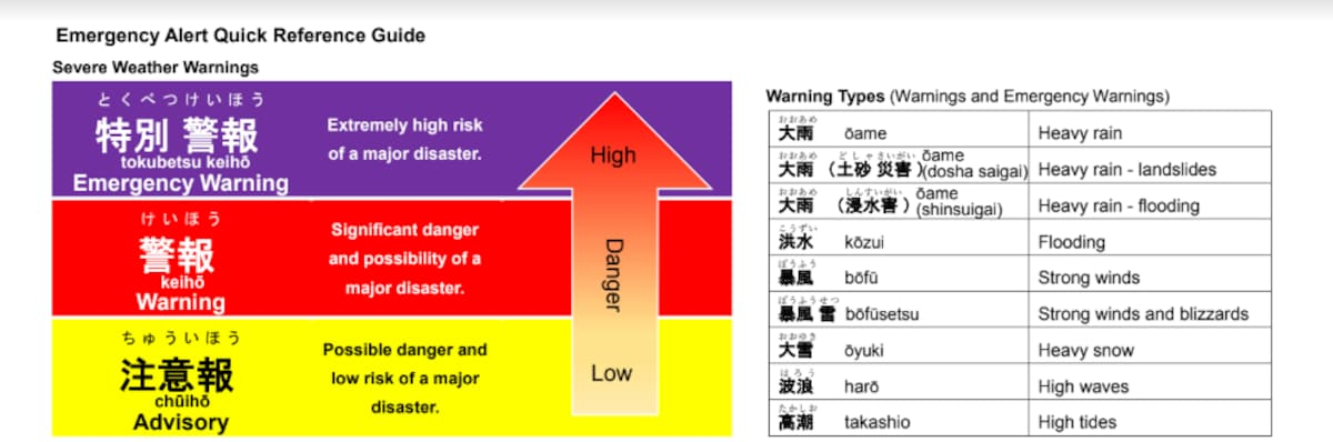 Basic Japanese Weather Warning Terms