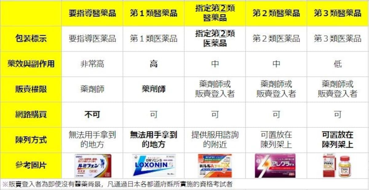 日本市售醫藥品分有5大類與購買須知