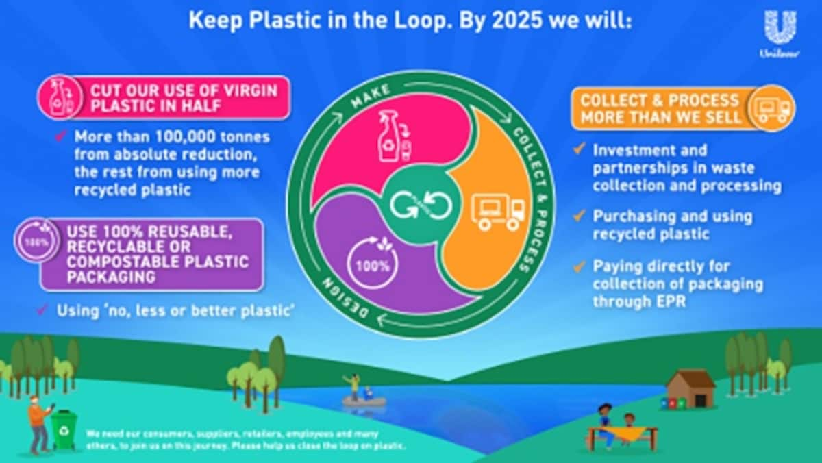 Striving for a Waste-Free World