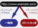 PC版とスマートフォン版サイトを自動振り分けする方法