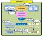住宅取得等資金贈与:平成28年10月~最大3000万円まで非課税