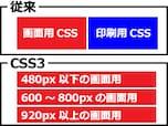 2.メディアクエリで画面サイズ別にCSSを切り替える方法
