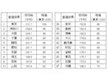 都道府県別では東京都がトップ、20万7700円