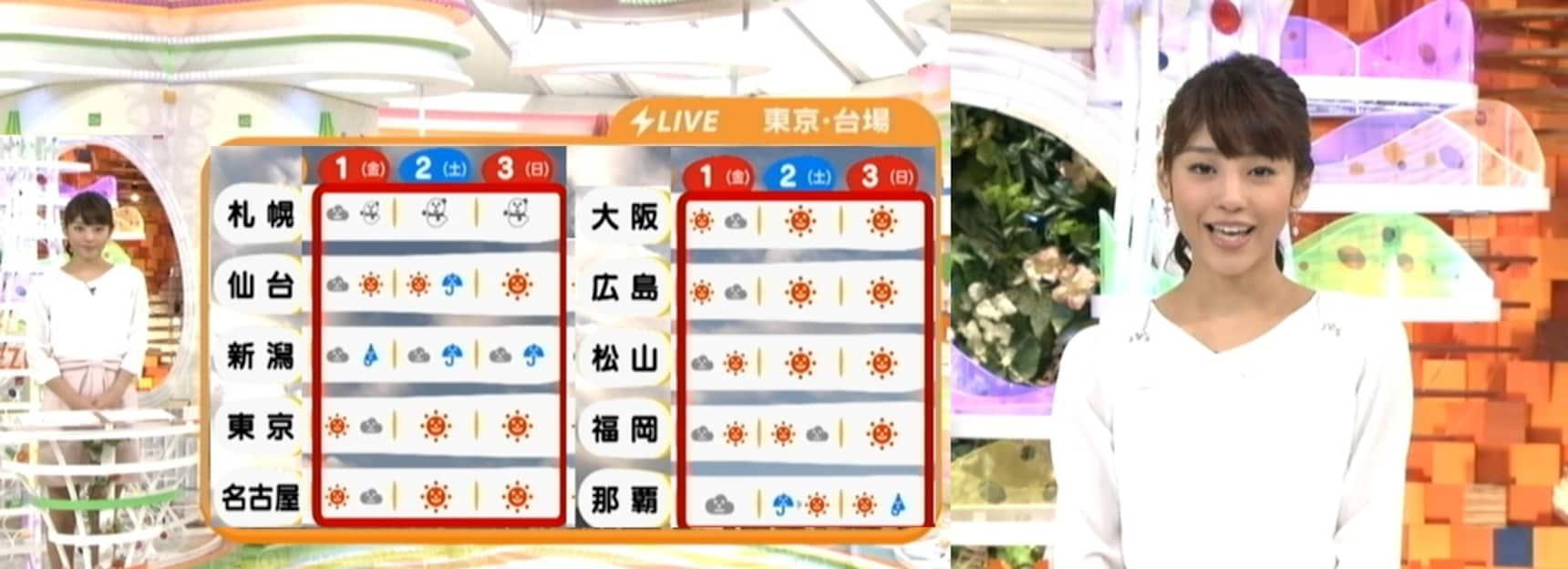 日本各电视台天气播报员人气度Top5