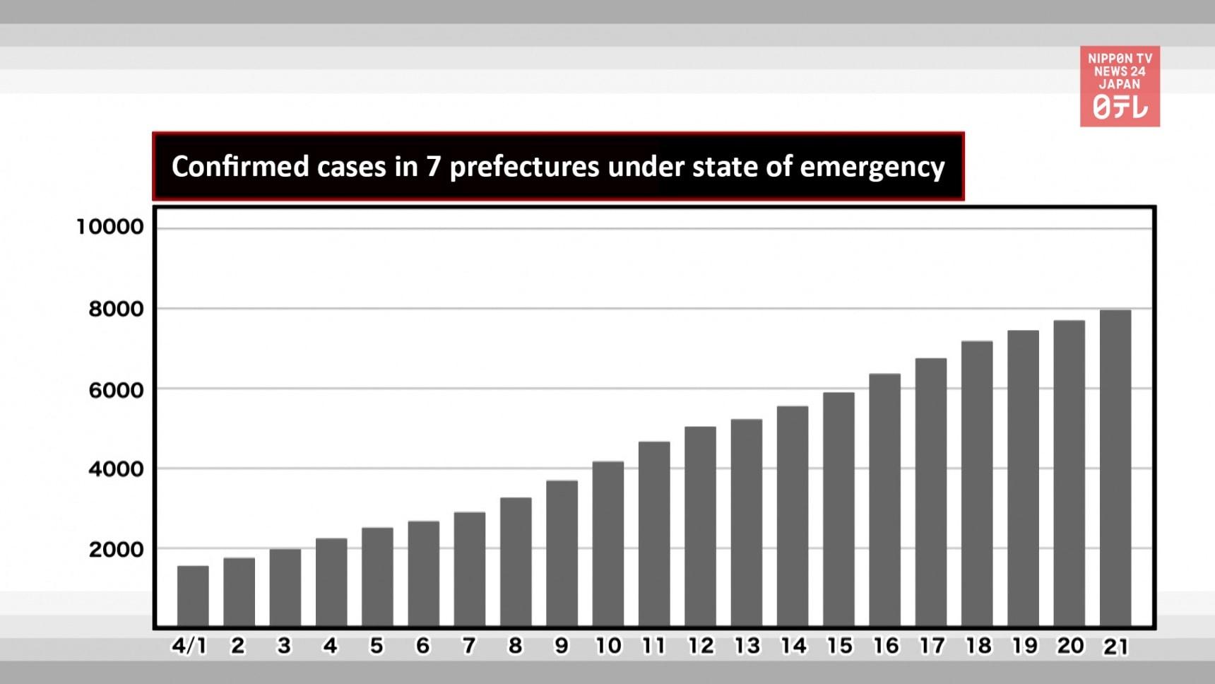 Coronavirus Cases on the Rise in Japan