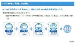 e-Taxの事前準備の流れ(出典:国税庁)