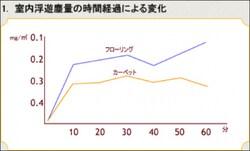 ドイツの研究機関のデータ(ホコリの量の比較)