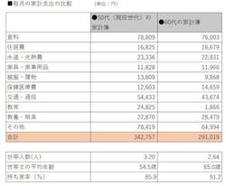総務省「家計調査(家計収支編)・2018年平均詳細結果表」を元に作成。50代世帯と60代世帯の家計簿比較。60代の家計費は現役世代の84.9%