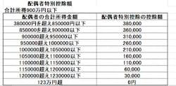 配偶者特別控除は年収150万円まで拡充。