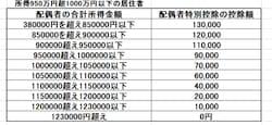 所得1000万円超は配偶者特別控除無し。