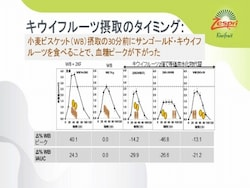 キウイを食前30分に食べるとより血糖値安定に影響