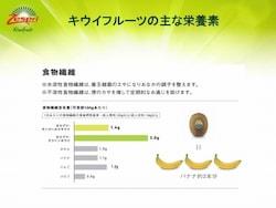 グリーンキウイ1個にバナナ約3本分の食物繊維が含有
