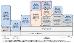 iDeCo加入者拡大のイメージ図(出典:厚生労働省HPより)